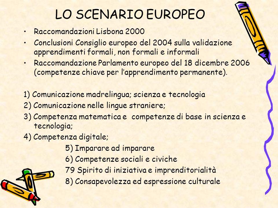 LO SCENARIO EUROPEO Raccomandazioni Lisbona 2000 Conclusioni Consiglio europeo del 2004 sulla validazione apprendimenti formali, non formali e informa