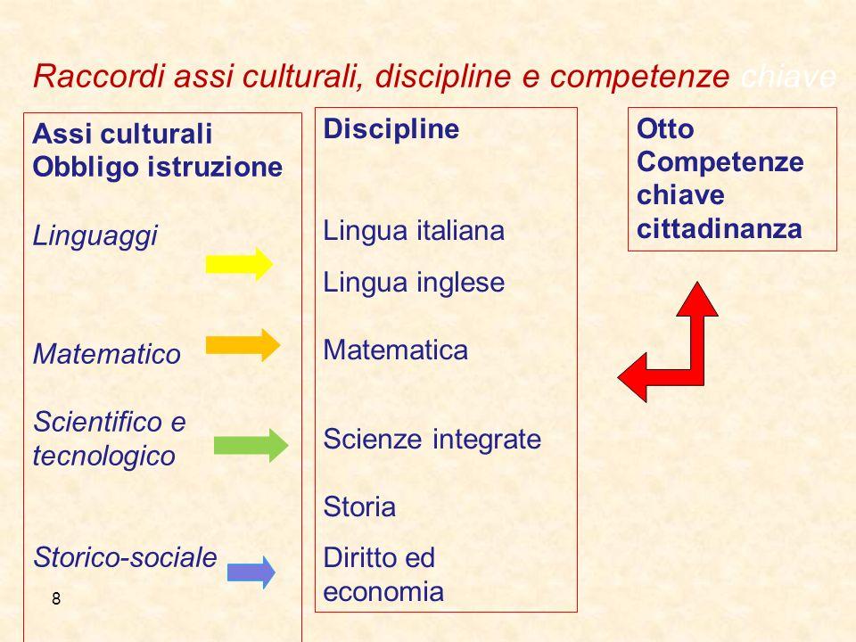 8 Assi culturali Obbligo istruzione Linguaggi Matematico Scientifico e tecnologico Storico-sociale Discipline Lingua italiana Lingua inglese Matematic