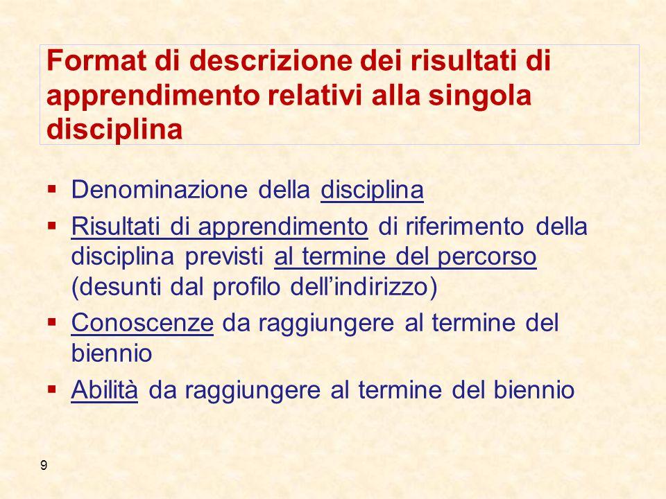 9 Format di descrizione dei risultati di apprendimento relativi alla singola disciplina Denominazione della disciplina Risultati di apprendimento di r