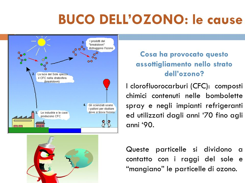 BUCO DELLOZONO: le cause Cosa ha provocato questo assottigliamento nello strato dellozono? I clorofluorocarburi (CFC): composti chimici contenuti nell
