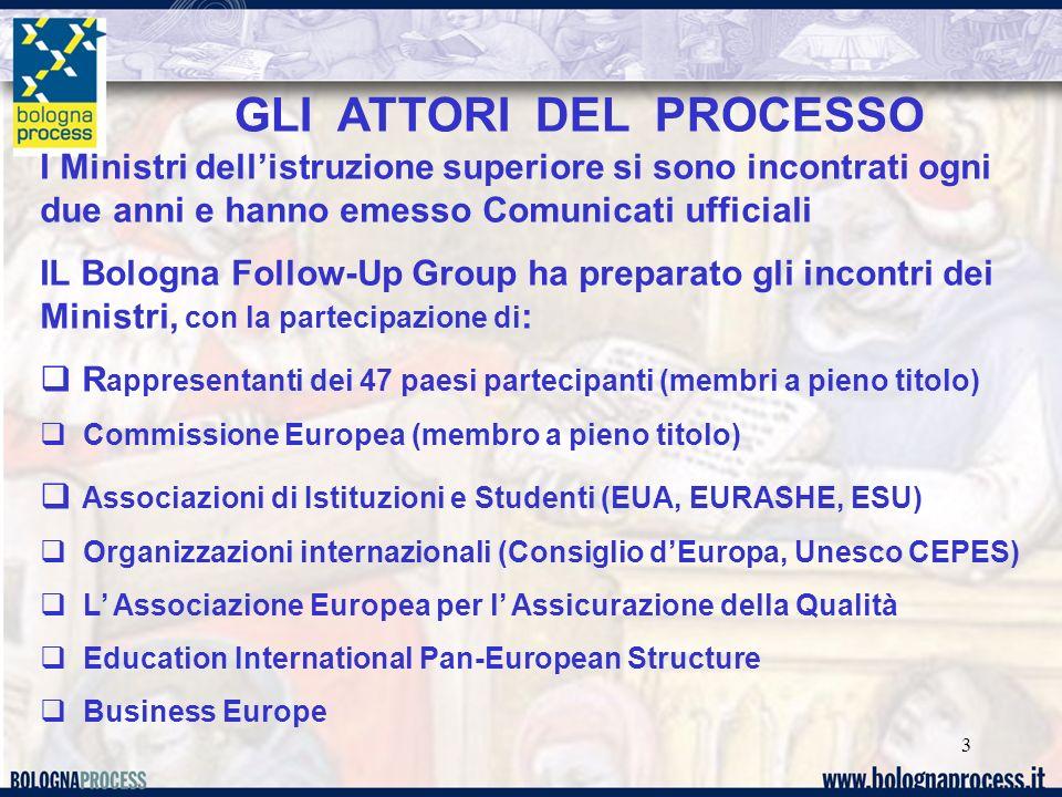 3 GLI ATTORI DEL PROCESSO I Ministri dellistruzione superiore si sono incontrati ogni due anni e hanno emesso Comunicati ufficiali IL Bologna Follow-Up Group ha preparato gli incontri dei Ministri, con la partecipazione di : R appresentanti dei 47 paesi partecipanti (membri a pieno titolo) Commissione Europea (membro a pieno titolo) Associazioni di Istituzioni e Studenti (EUA, EURASHE, ESU) Organizzazioni internazionali (Consiglio dEuropa, Unesco CEPES) L Associazione Europea per l Assicurazione della Qualità Education International Pan-European Structure Business Europe