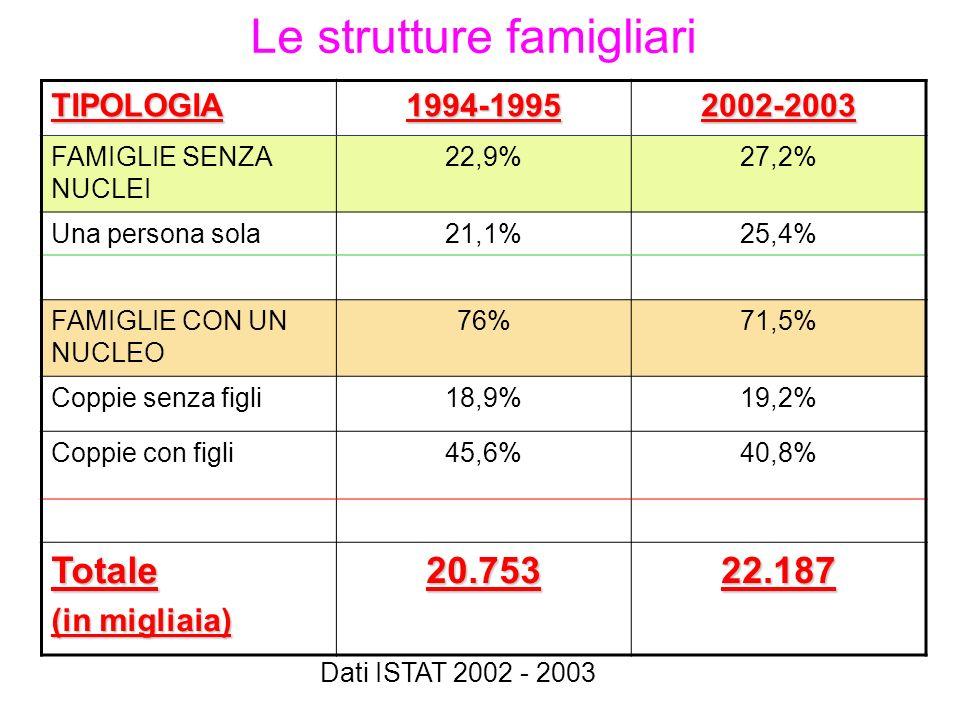 Le strutture famigliari Dati ISTAT 2002 - 2003 TIPOLOGIA1994-19952002-2003 FAMIGLIE SENZA NUCLEI 22,9%27,2% Una persona sola21,1%25,4% FAMIGLIE CON UN NUCLEO 76%71,5% Coppie senza figli18,9%19,2% Coppie con figli45,6%40,8% Totale (in migliaia) 20.75322.187