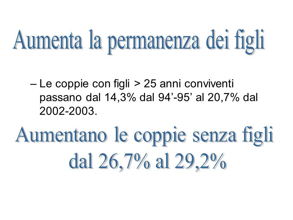 –Le coppie con figli > 25 anni conviventi passano dal 14,3% dal 94-95 al 20,7% dal 2002-2003.