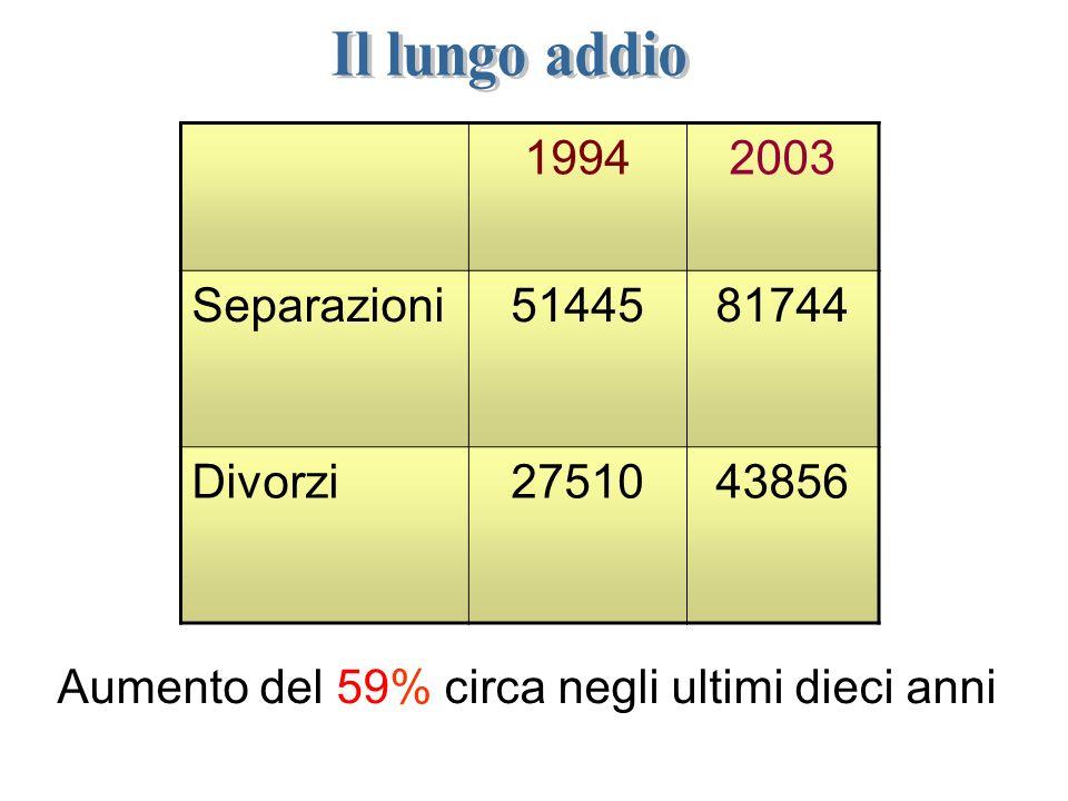 L affidamento dei figli nell 84% dei casi è alla madre Laffidamento congiunto è passato dal 1,2% del 1994 al 11,9% del 2003 Laffidamento esclusivo al padre è sceso dal 6,4% del 1994 al 3,8% del 2003 Nel 2003: I figli minori coinvolti sono stati 42 689 il 52%del totale il 61% di essi aveva meno di 11 anni