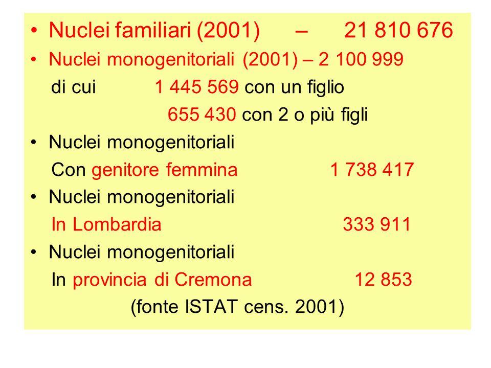 Nuclei familiari (2001) – 21 810 676 Nuclei monogenitoriali (2001) – 2 100 999 di cui 1 445 569 con un figlio 655 430 con 2 o più figli Nuclei monogenitoriali Con genitore femmina 1 738 417 Nuclei monogenitoriali In Lombardia 333 911 Nuclei monogenitoriali In provincia di Cremona 12 853 (fonte ISTAT cens.