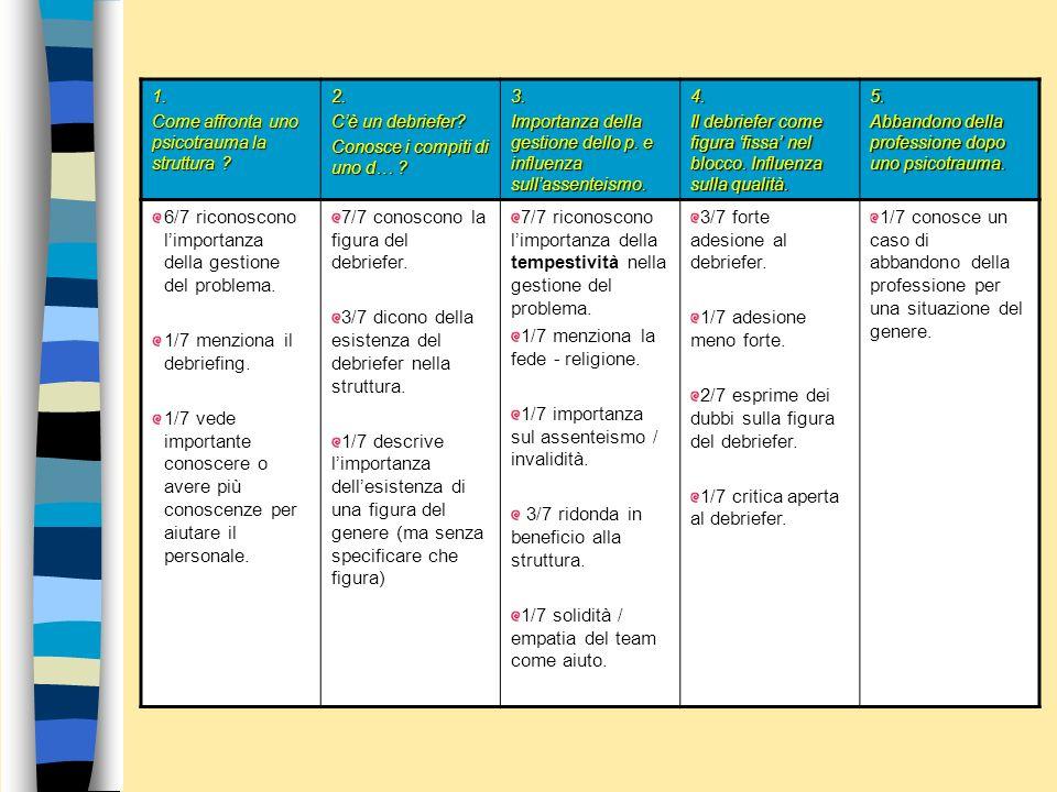5.1. Seconda parte: domande ai capi sala Le domande ai capi presentano una interpretazione e visualizzazione dei risultati più semplice che nei questi