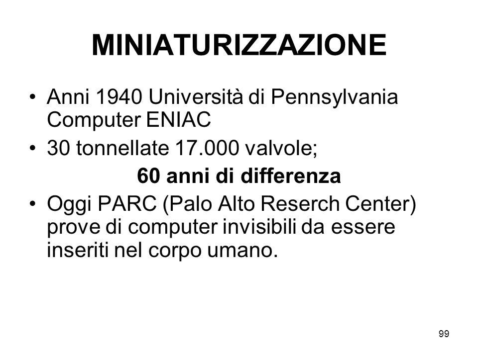 99 MINIATURIZZAZIONE Anni 1940 Università di Pennsylvania Computer ENIAC 30 tonnellate 17.000 valvole; 60 anni di differenza Oggi PARC (Palo Alto Rese