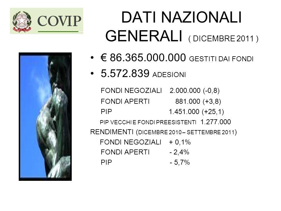 DATI NAZIONALI GENERALI ( DICEMBRE 2011 ) 86.365.000.000 GESTITI DAI FONDI 5.572.839 ADESIONI FONDI NEGOZIALI 2.000.000 (-0,8) FONDI APERTI 881.000 (+3,8) PIP 1.451.000 (+25,1) PIP VECCHI E FONDI PREESISTENTI 1.277.000 RENDIMENTI ( DICEMBRE 2010 – SETTEMBRE 2011 ) FONDI NEGOZIALI + 0,1% FONDI APERTI - 2,4% PIP - 5,7%