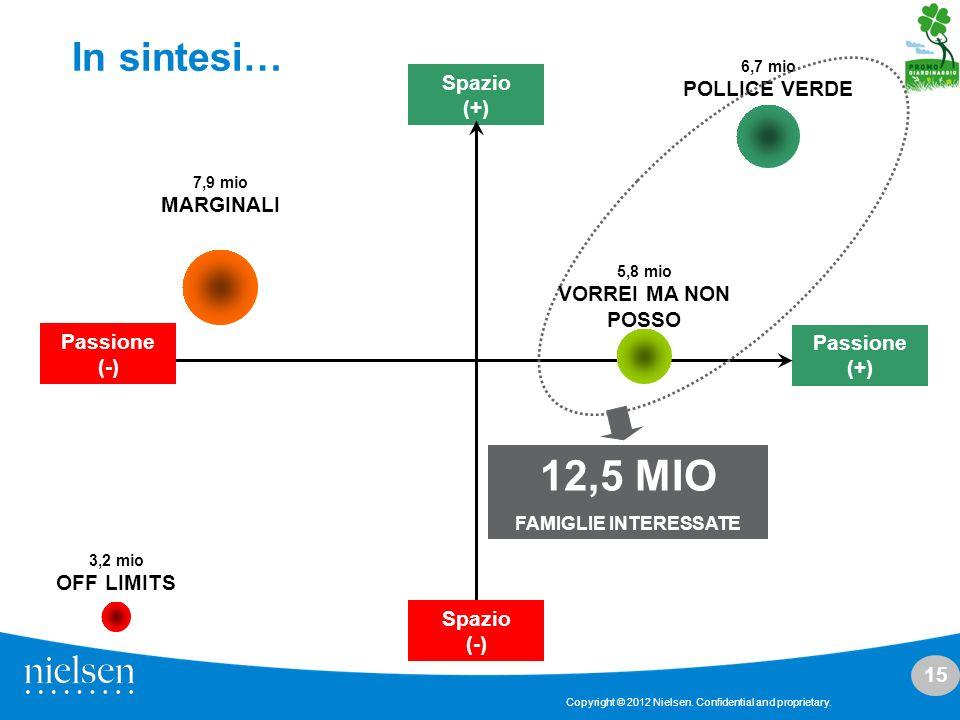 15 Copyright © 2012 Nielsen. Confidential and proprietary. In sintesi… Spazio (+) Passione (+) Spazio (-) Passione (-) 3,2 mio OFF LIMITS 7,9 mio MARG