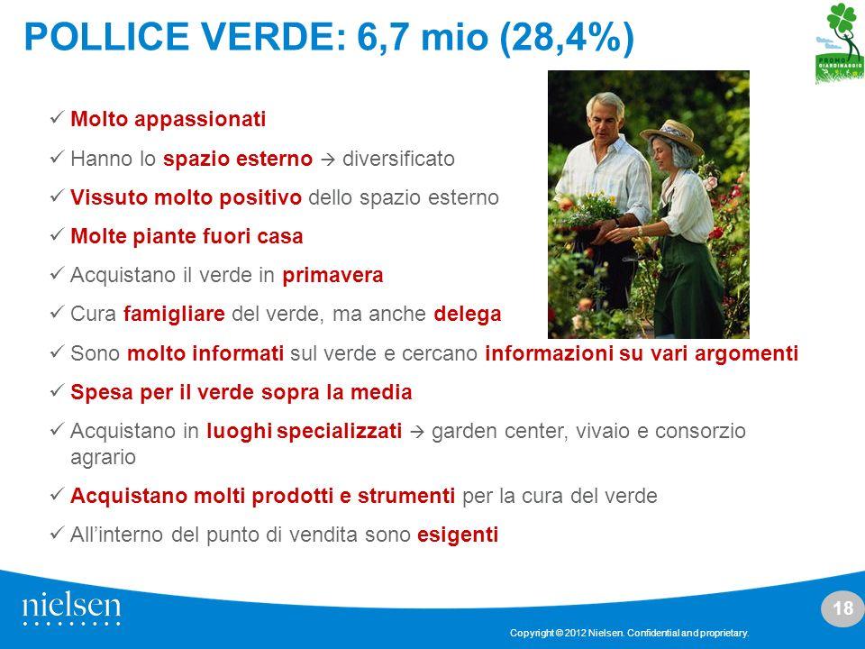 18 Copyright © 2012 Nielsen. Confidential and proprietary. POLLICE VERDE: 6,7 mio (28,4%) Molto appassionati Hanno lo spazio esterno diversificato Vis