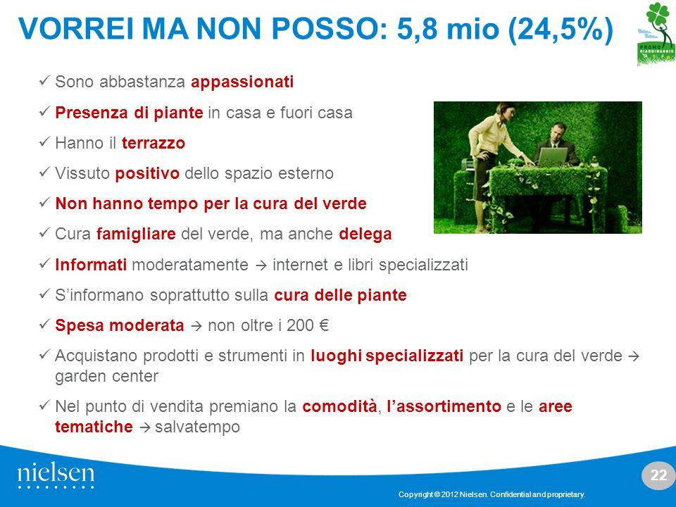 22 Copyright © 2012 Nielsen. Confidential and proprietary. VORREI MA NON POSSO: 5,8 mio (24,5%) Sono abbastanza appassionati Presenza di piante in cas