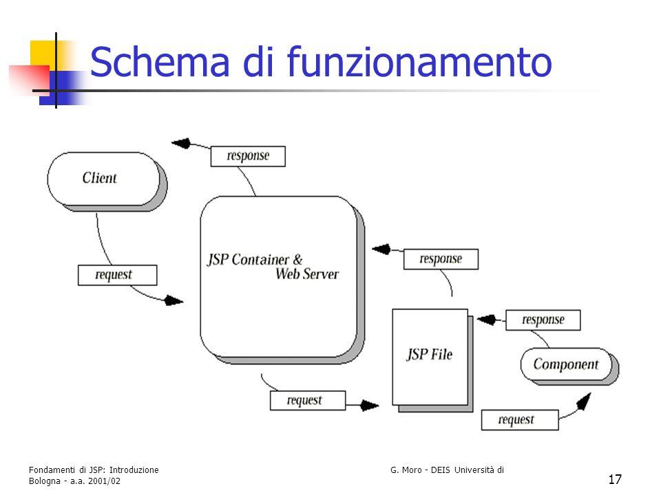 Fondamenti di JSP: Introduzione G. Moro - DEIS Università di Bologna - a.a. 2001/02 17 Schema di funzionamento
