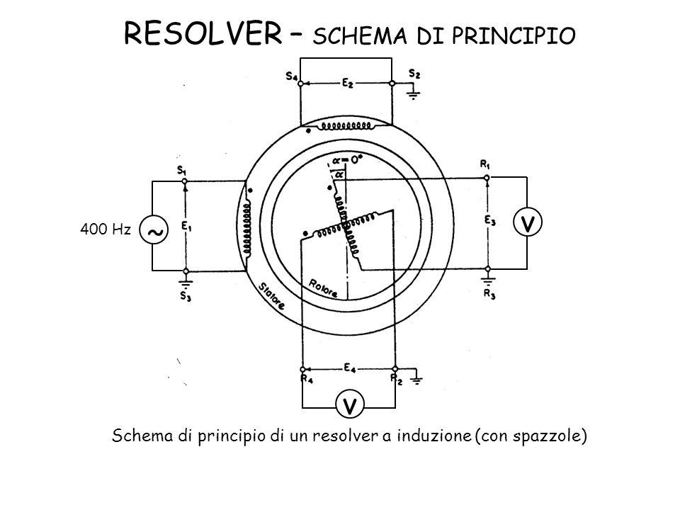 RESOLVER – SCHEMA DI PRINCIPIO Schema di principio di un resolver a induzione (con spazzole) 400 Hz ˜ v v