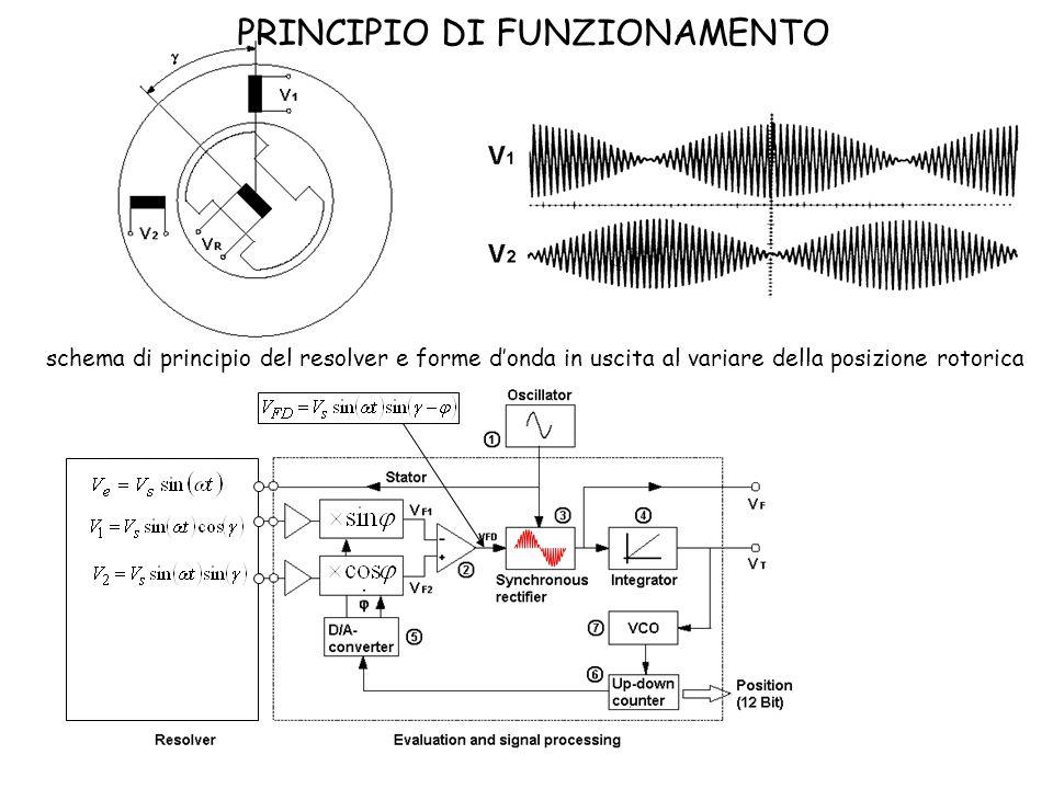 schema di principio del resolver e forme donda in uscita al variare della posizione rotorica PRINCIPIO DI FUNZIONAMENTO
