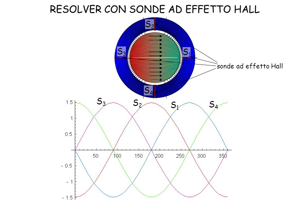 sonde ad effetto Hall S1S1 S2S2 S3S3 S4S4 S1S1 S3S3 S2S2 S4S4 RESOLVER CON SONDE AD EFFETTO HALL