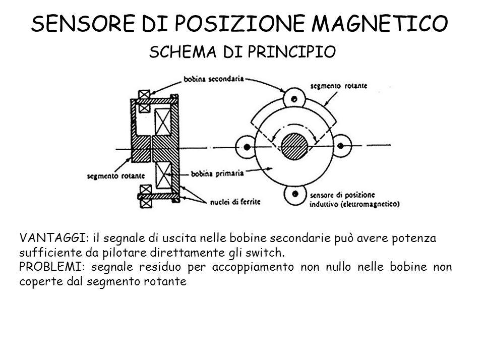 SENSORE DI POSIZIONE MAGNETICO SCHEMA DI PRINCIPIO VANTAGGI: il segnale di uscita nelle bobine secondarie può avere potenza sufficiente da pilotare di