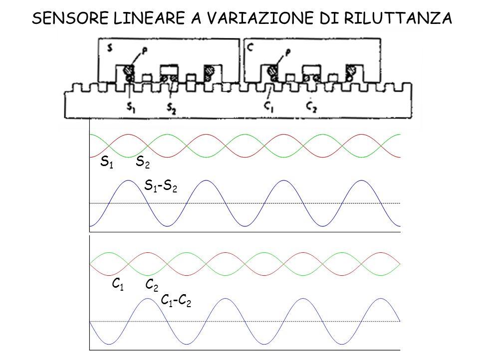 SENSORE LINEARE A VARIAZIONE DI RILUTTANZA S1S1 S2S2 S1S1 S 1 -S 2 C2C2 C1C1 C 1 -C 2