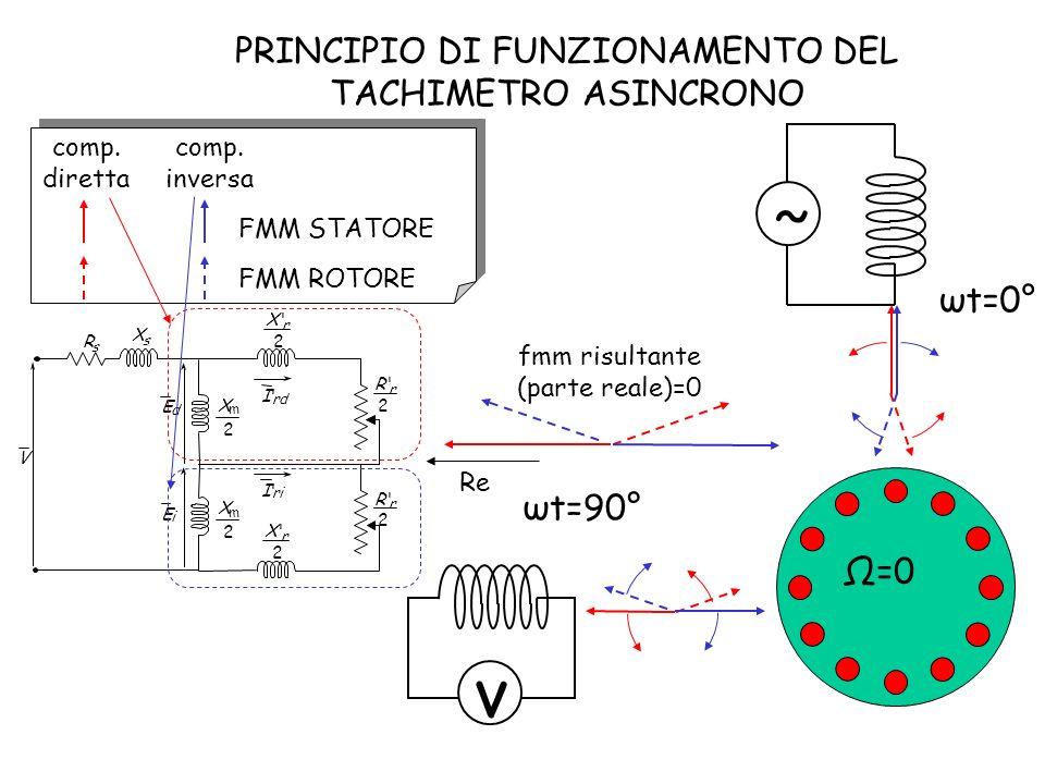 comp. diretta comp. inversa FMM STATORE FMM ROTORE PRINCIPIO DI FUNZIONAMENTO DEL TACHIMETRO ASINCRONO ˜ ωt=0° ωt=90° Ω=0 fmm risultante (parte reale)