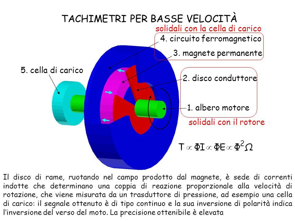 TACHIMETRI PER BASSE VELOCITÀ 1. albero motore 2. disco conduttore 3. magnete permanente 4. circuito ferromagnetico 5. cella di carico solidali con il