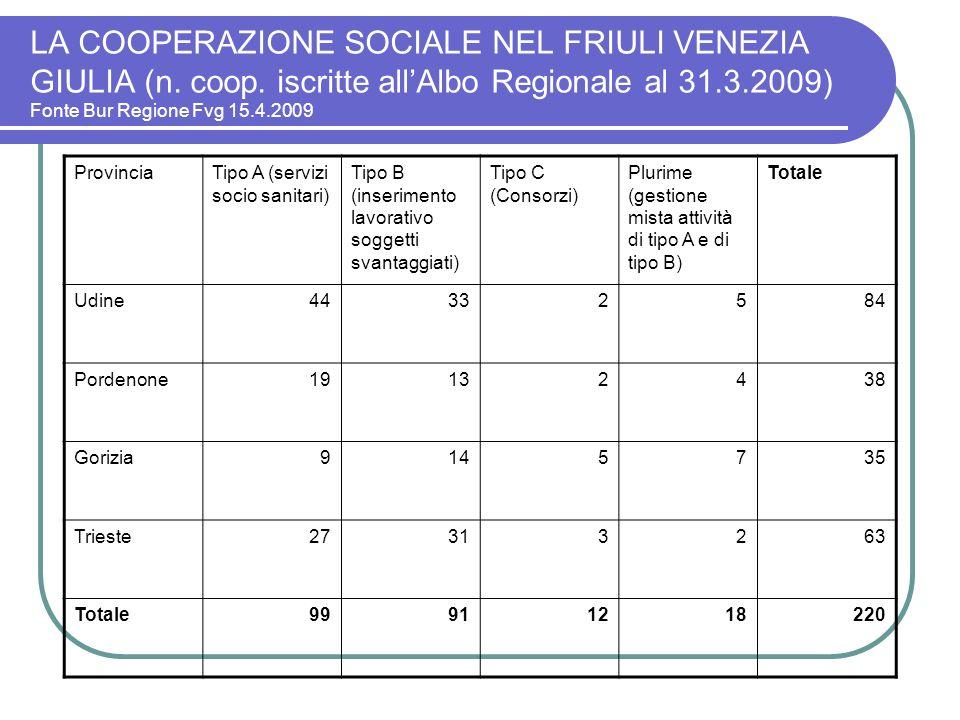 LA COOPERAZIONE SOCIALE NEL FRIULI VENEZIA GIULIA (n. coop. iscritte allAlbo Regionale al 31.3.2009) Fonte Bur Regione Fvg 15.4.2009 ProvinciaTipo A (
