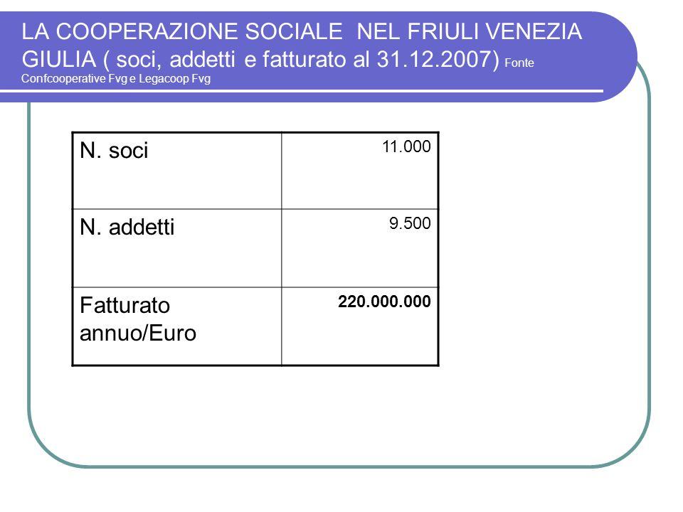 LA COOPERAZIONE SOCIALE NEL FRIULI VENEZIA GIULIA ( soci, addetti e fatturato al 31.12.2007) Fonte Confcooperative Fvg e Legacoop Fvg N. soci 11.000 N