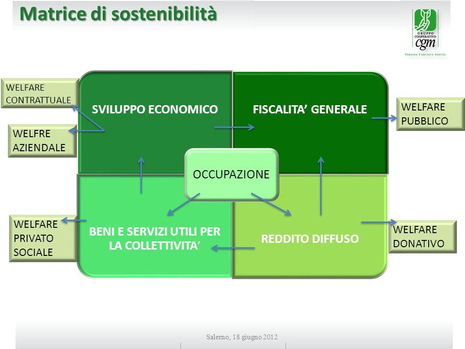 Salerno, 18 giugno 2012 Matrice di sostenibilità SVILUPPO ECONOMICOFISCALITA GENERALE BENI E SERVIZI UTILI PER LA COLLETTIVITA REDDITO DIFFUSO OCCUPAZIONE WELFRE AZIENDALE WELFARE PUBBLICO