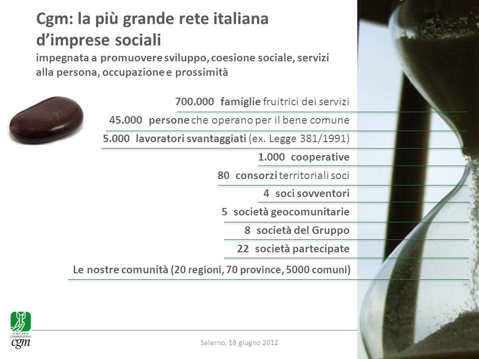 Uneconomia sostenibile e solida Cresce il valore economico delle attività del Gruppo: 1.156.703.977 (+15% nel triennio) Cooperative 1 milione di euro valore medio +9,7% tipo A +14,3% tipo B Consorzi 3,4 milioni di euro valore medio +14% nel triennio Salerno, 18 giugno 2012