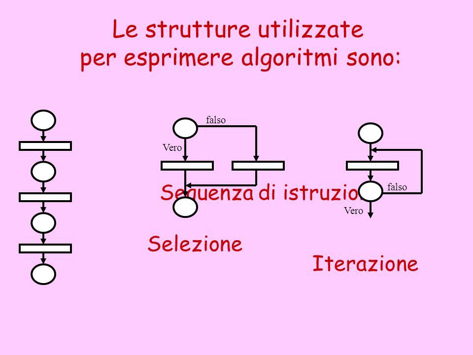 Le strutture utilizzate per esprimere algoritmi sono: Sequenza di istruzioni falso Vero Selezione falso Vero Iterazione