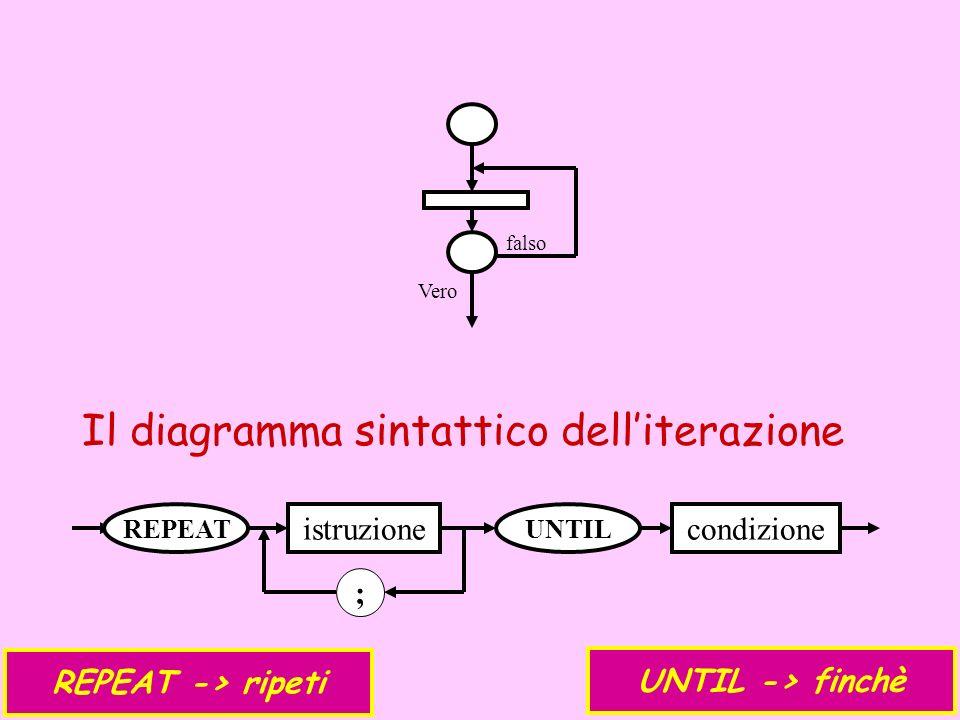 falso Vero Il diagramma sintattico delliterazione REPEAT istruzione ; UNTIL condizione REPEAT -> ripeti UNTIL -> finchè
