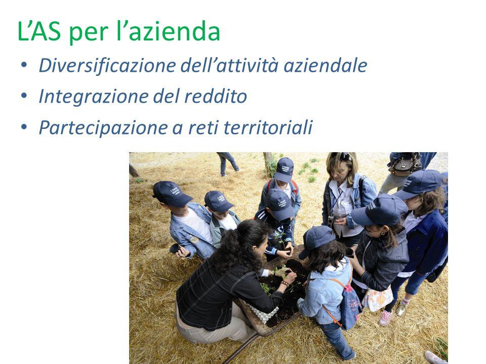 LAS per lazienda Diversificazione dellattività aziendale Integrazione del reddito Partecipazione a reti territoriali