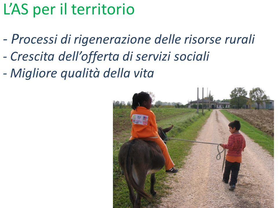 - P rocessi di rigenerazione delle risorse rurali - Crescita dellofferta di servizi sociali - Migliore qualità della vita LAS per il territorio