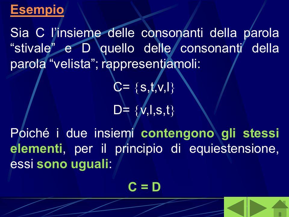Esempio Sia C linsieme delle consonanti della parola stivale e D quello delle consonanti della parola velista; rappresentiamoli: C= s,t,v,l D= v,l,s,t