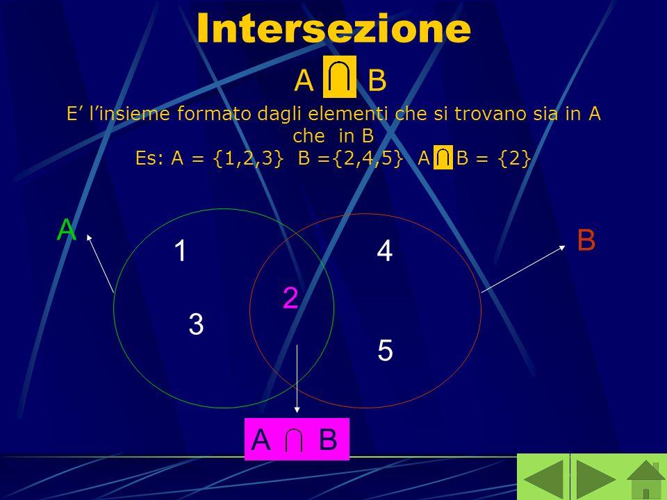 Intersezione A B E linsieme formato dagli elementi che si trovano sia in A che in B Es: A = {1,2,3} B ={2,4,5} A B = {2} 1 3 2 4 5 B A A B