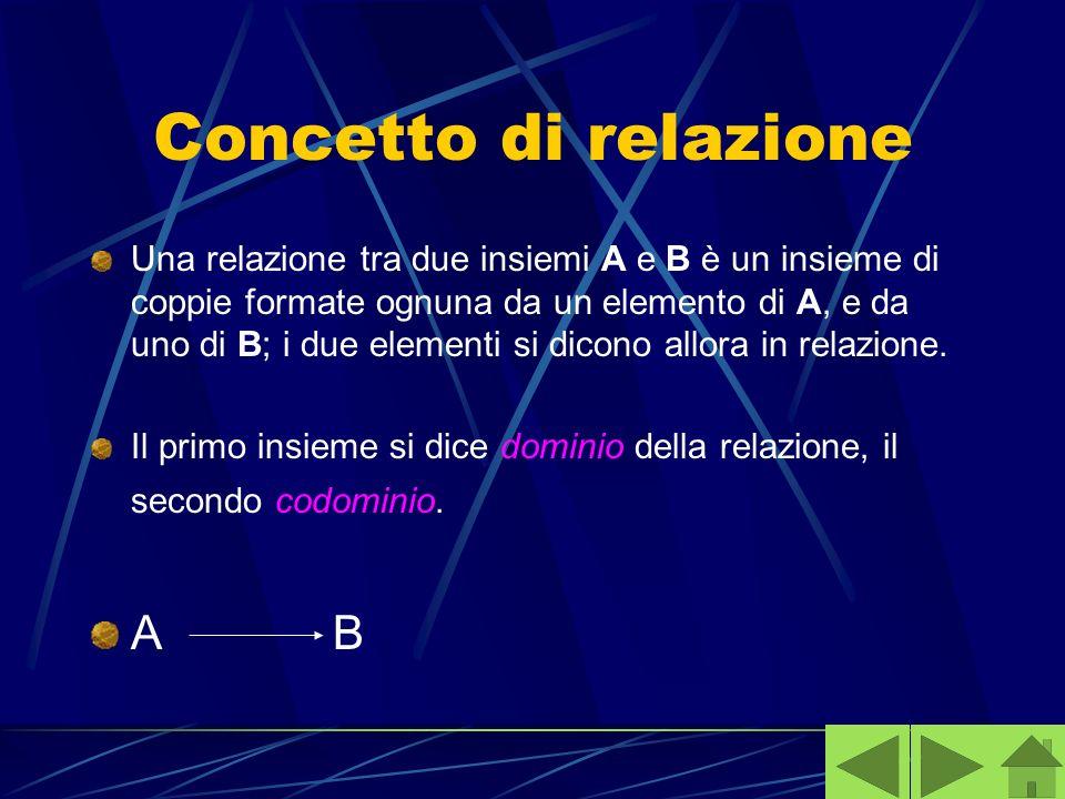 Concetto di relazione Una relazione tra due insiemi A e B è un insieme di coppie formate ognuna da un elemento di A, e da uno di B; i due elementi si