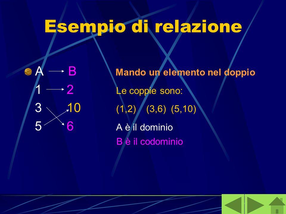 Esempio di relazione A B Mando un elemento nel doppio 1 2 Le coppie sono: 3 10 (1,2) (3,6) (5,10) 5 6 A è il dominio B è il codominio