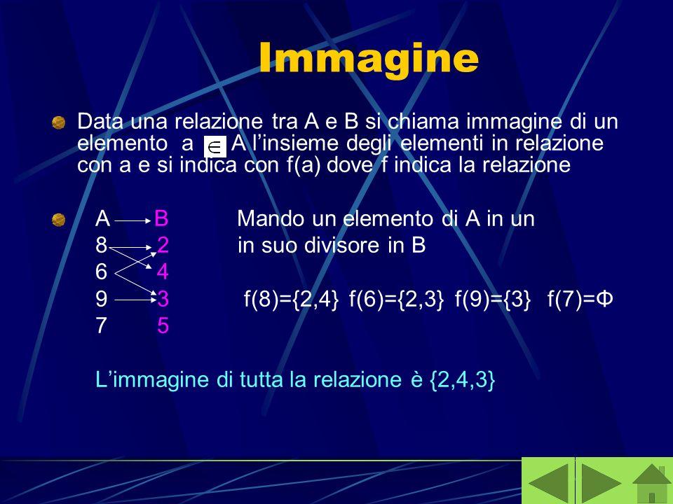 Immagine Data una relazione tra A e B si chiama immagine di un elemento a A linsieme degli elementi in relazione con a e si indica con f(a) dove f ind
