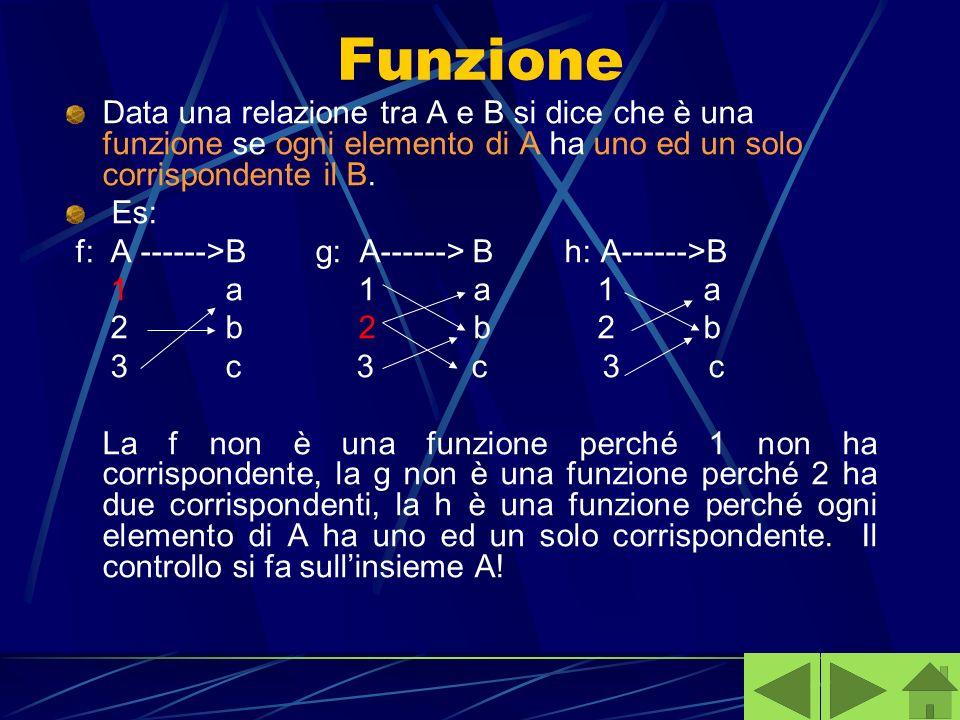 Funzione Data una relazione tra A e B si dice che è una funzione se ogni elemento di A ha uno ed un solo corrispondente il B. Es: f: A ------>B g: A--