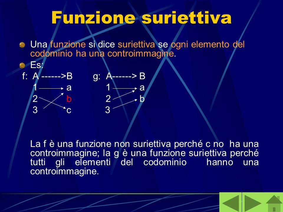 Funzione suriettiva Una funzione si dice suriettiva se ogni elemento del codominio ha una controimmagine. Es: f: A ------>B g: A------> B 1 a 1 a 2 b