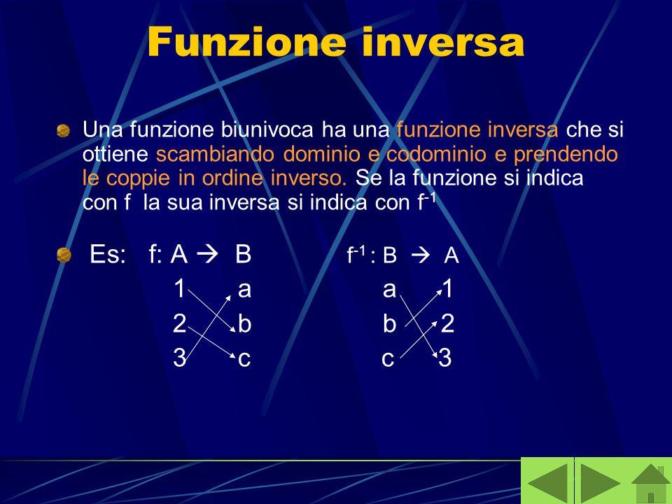 Funzione inversa Una funzione biunivoca ha una funzione inversa che si ottiene scambiando dominio e codominio e prendendo le coppie in ordine inverso.
