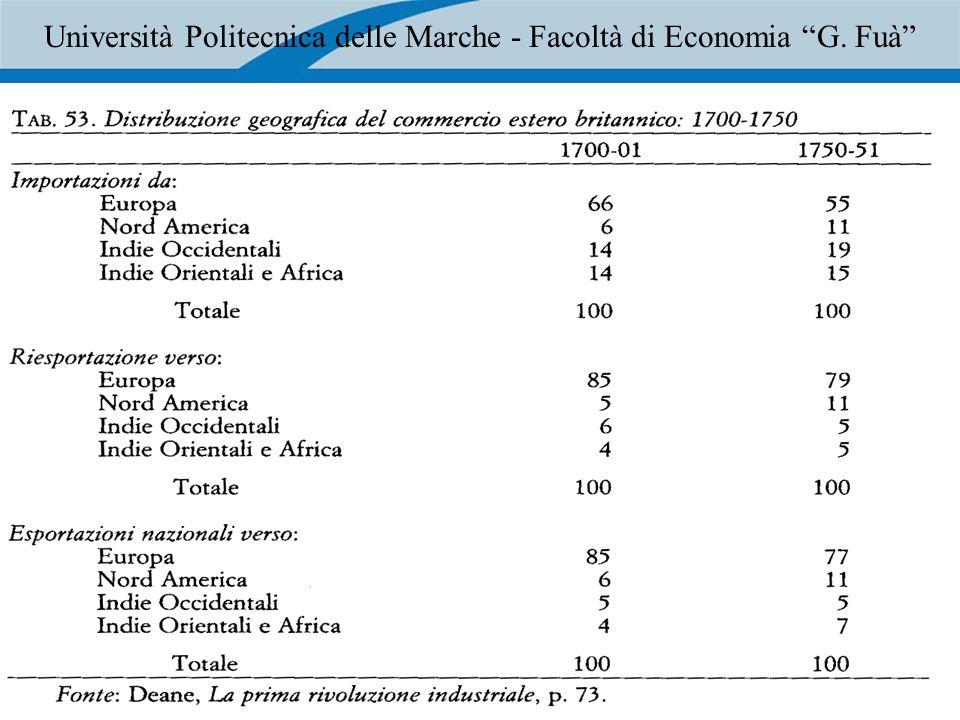18 Università Politecnica delle Marche - Facoltà di Economia G. Fuà