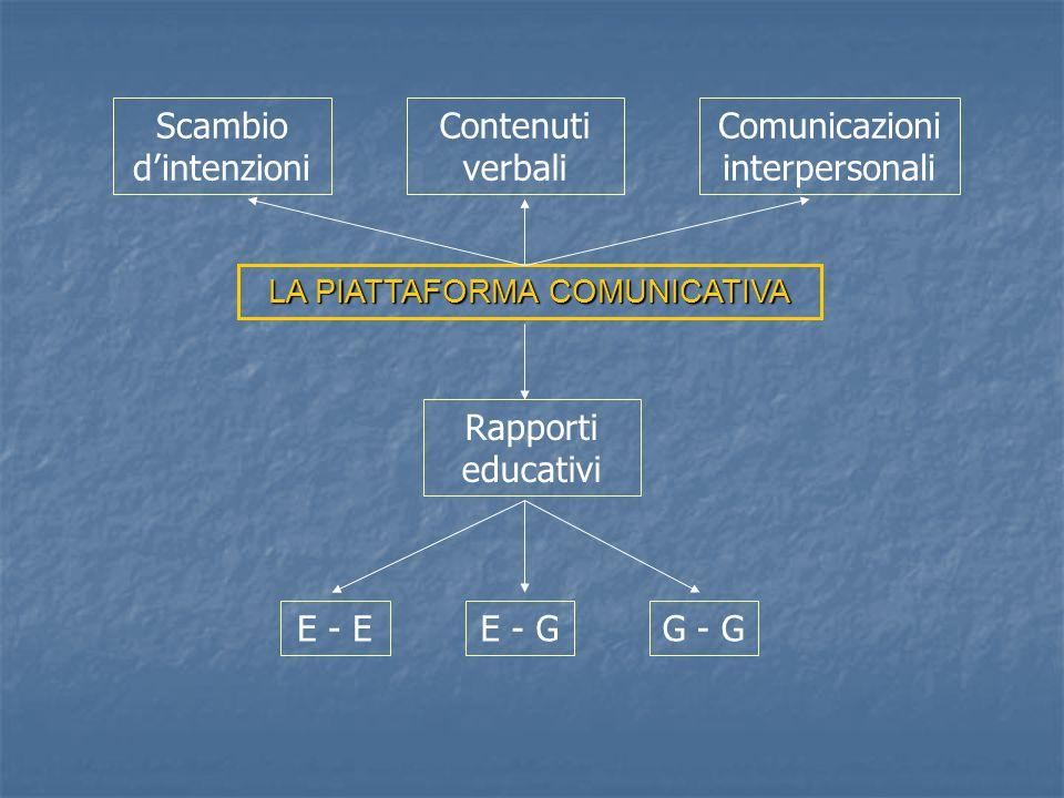 LA PIATTAFORMA COMUNICATIVA Scambio dintenzioni Contenuti verbali Comunicazioni interpersonali Rapporti educativi E - EE - GG - G