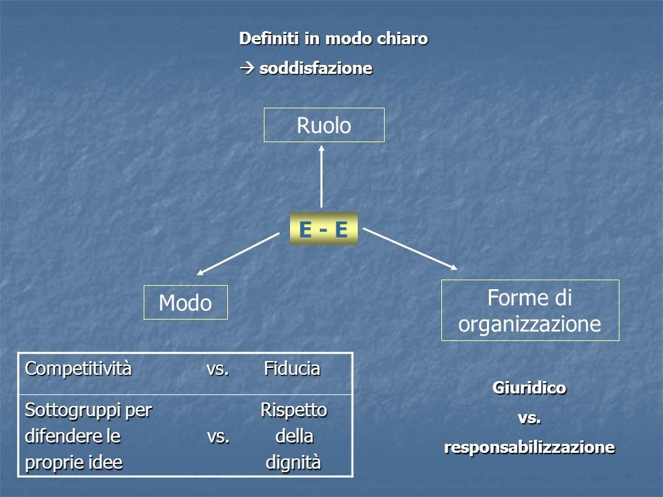 E - E Ruolo Modo Forme di organizzazione Definiti in modo chiaro soddisfazione soddisfazione Giuridicovs.responsabilizzazione Competitività vs. Fiduci