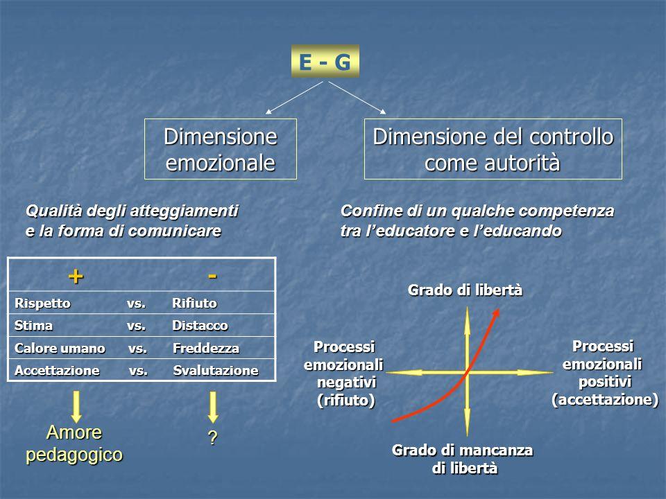 E - G Dimensione emozionale Dimensione del controllo come autorità Qualità degli atteggiamenti e la forma di comunicare Confine di un qualche competen