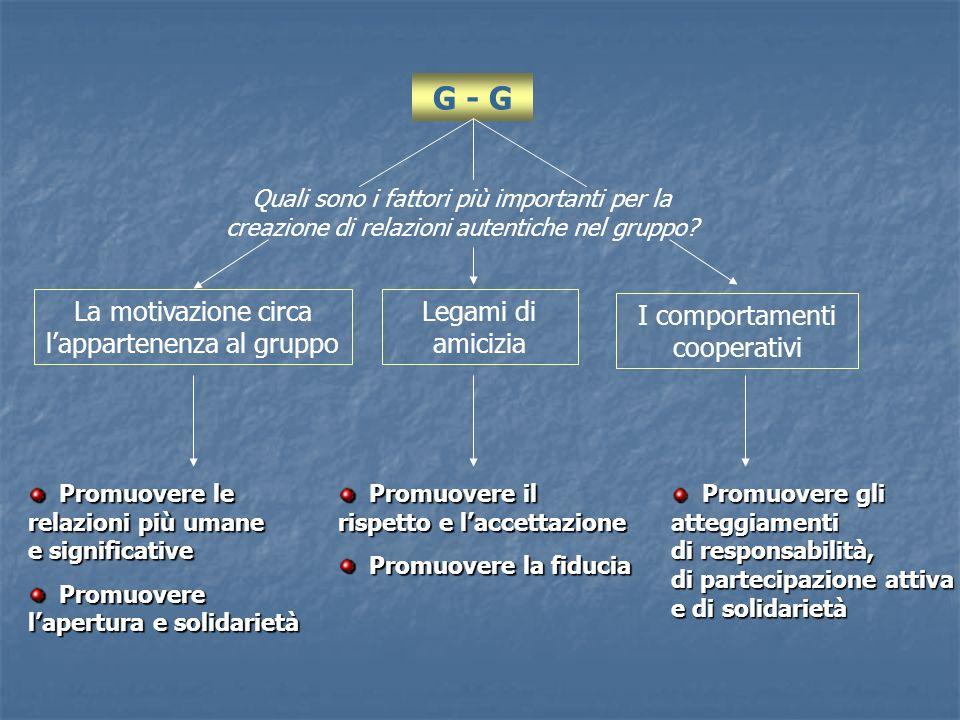 G - G La motivazione circa lappartenenza al gruppo Legami di amicizia I comportamenti cooperativi Quali sono i fattori più importanti per la creazione
