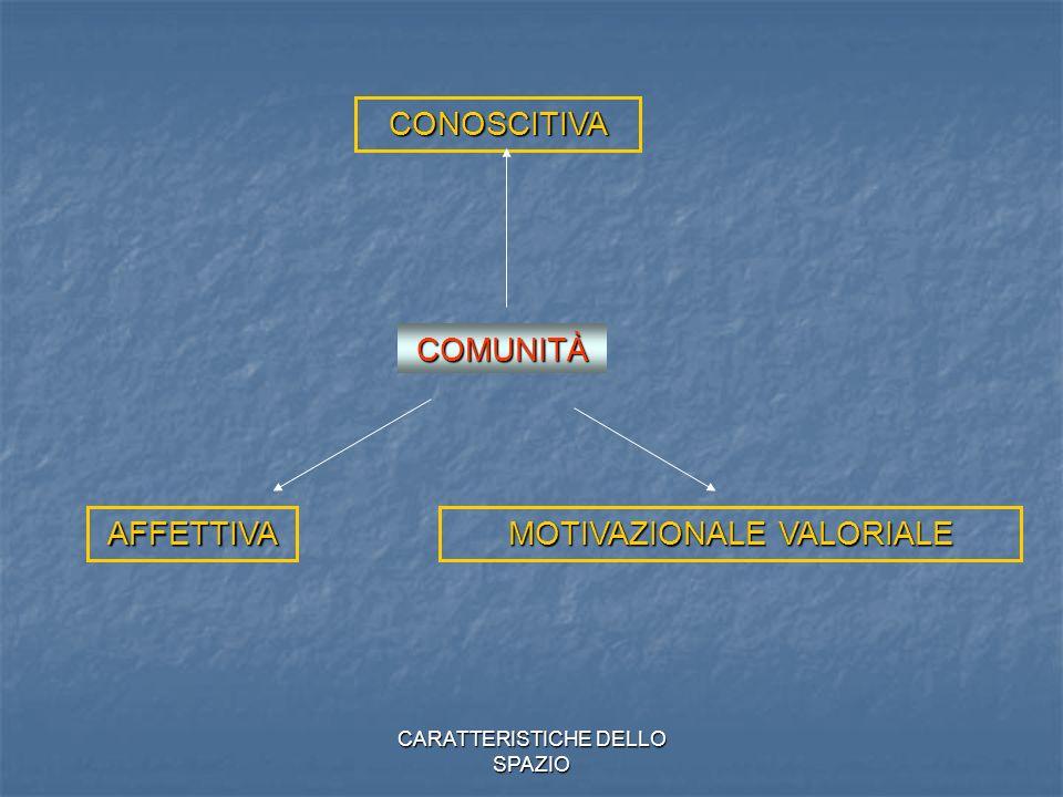 CARATTERISTICHE DELLO SPAZIO COMUNITÀ CONOSCITIVA AFFETTIVA MOTIVAZIONALE VALORIALE