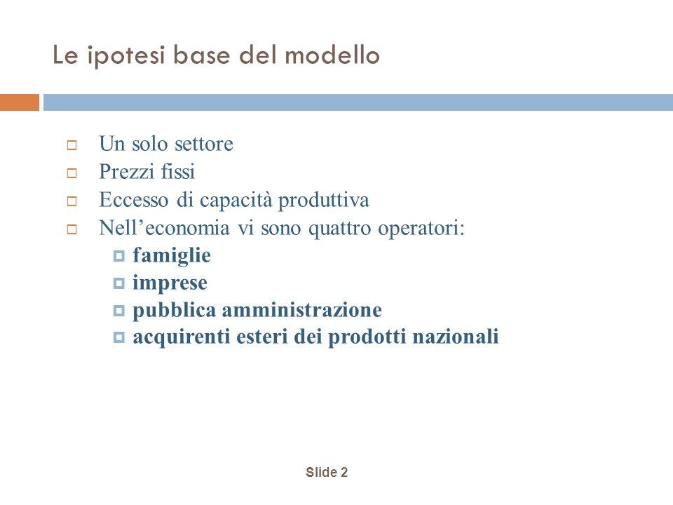 Slide 2 Le ipotesi base del modello Un solo settore Prezzi fissi Eccesso di capacità produttiva Nelleconomia vi sono quattro operatori: famiglie imprese pubblica amministrazione acquirenti esteri dei prodotti nazionali