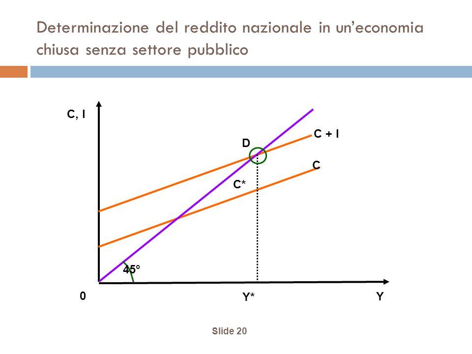 Slide 20 Determinazione del reddito nazionale in uneconomia chiusa senza settore pubblico 45° C + I C D C* Y* Y 0 C, I