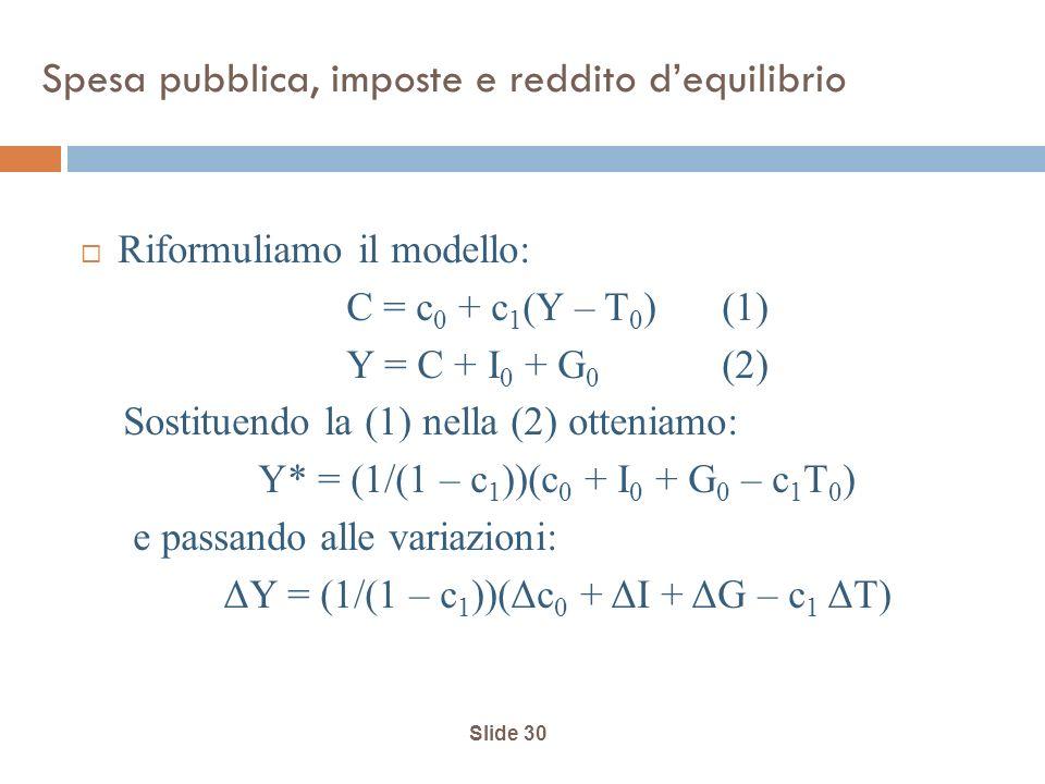 Slide 30 Spesa pubblica, imposte e reddito dequilibrio Riformuliamo il modello: C = c 0 + c 1 (Y – T 0 )(1) Y = C + I 0 + G 0 (2) Sostituendo la (1) nella (2) otteniamo: Y* = (1/(1 – c 1 ))(c 0 + I 0 + G 0 – c 1 T 0 ) e passando alle variazioni: ΔY = (1/(1 – c 1 ))(Δc 0 + ΔI + ΔG – c 1 ΔT)