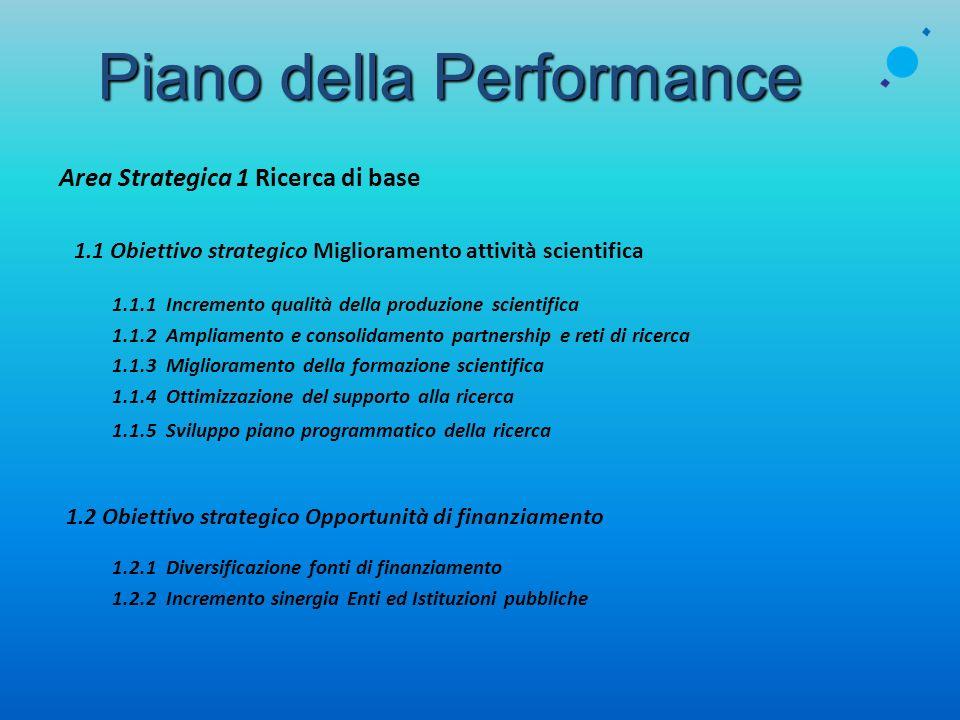 Piano della Performance Area Strategica 1 Ricerca di base 1.1 Obiettivo strategico Miglioramento attività scientifica 1.1.1 Incremento qualità della p