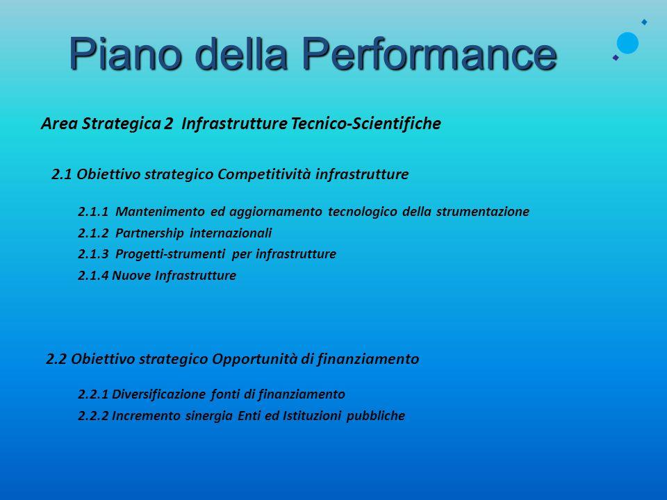 Area Strategica 2 Infrastrutture Tecnico-Scientifiche 2.1 Obiettivo strategico Competitività infrastrutture 2.1.1 Mantenimento ed aggiornamento tecnol